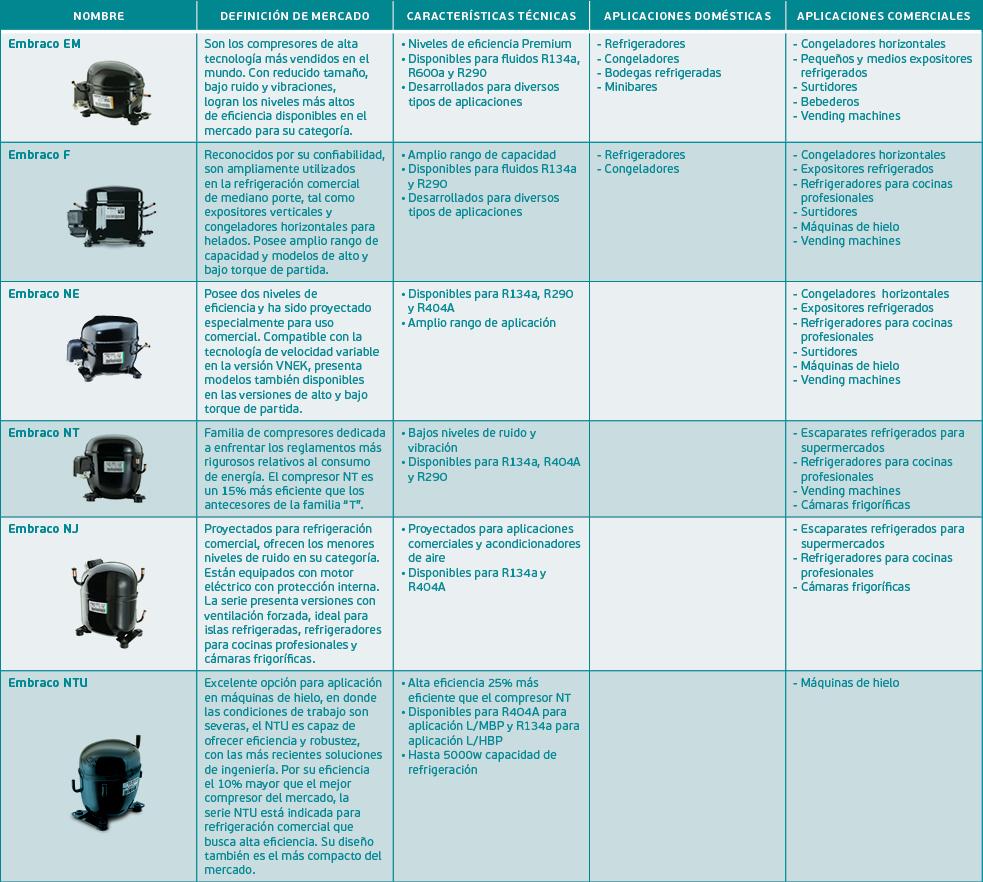 Tipos de compresores de refrigeración
