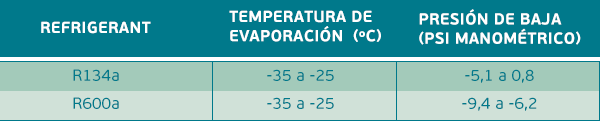 Presiones de trabajo de los gases refrigerantes en los sistemas domésticos