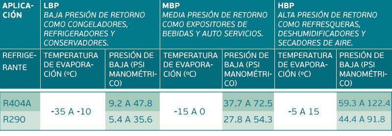 Presiones de trabajo de los gases refrigerantes en los