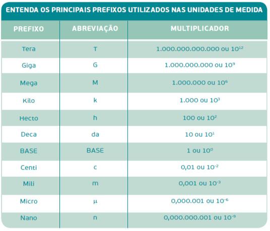 Principais prefixos utilizados nas unidades de medida