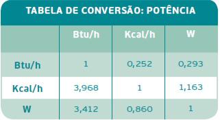 Tabela de conversão Potência