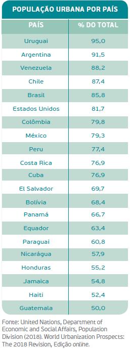 população urbana por país