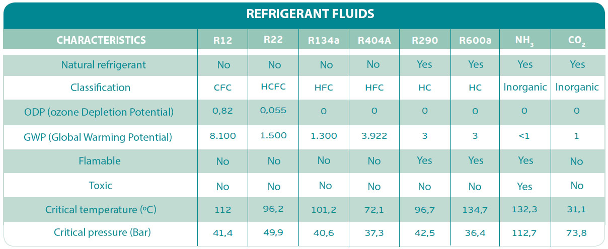 Know more about CO2 and Propane - Refrigeration Club